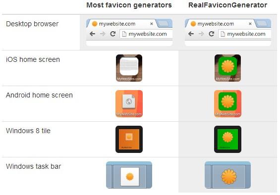 Favicon.ico Comparison